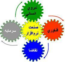 نرم افزار در ایران