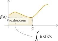 حل مسائل معادلات دیفرانسیل و انتگرال 